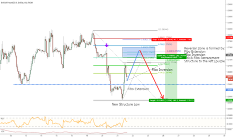 GBPUSD: GBPUSD is heading towards Reversal Zone