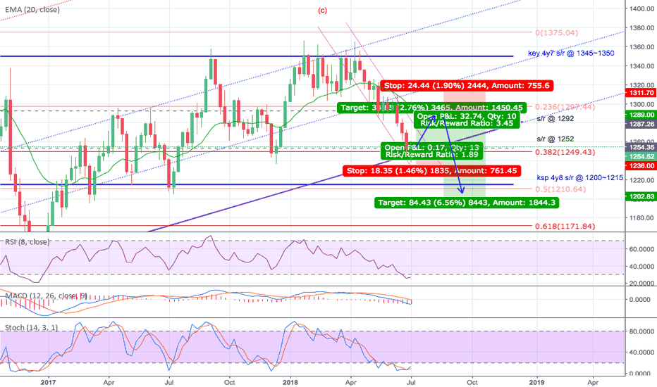 XAUUSD: Gold Buy, then Sell