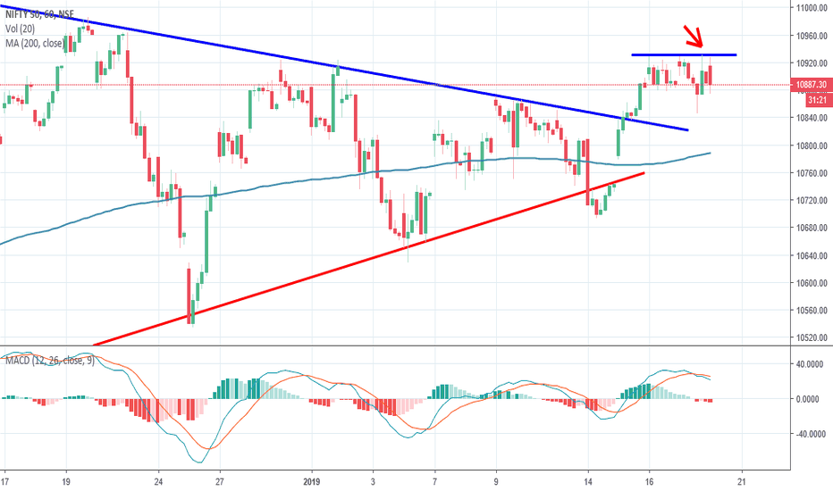 NIFTY: Nifty, Hourly resistance