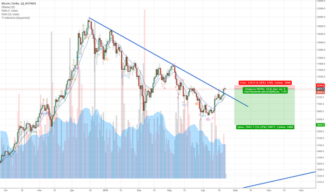 BTCUSD: Short BTC-USD
