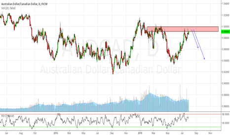 AUDCAD: Short AUDCAD at resistance