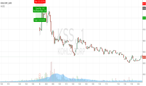 KSS: KSS. EARNINGS SHOCK SELL