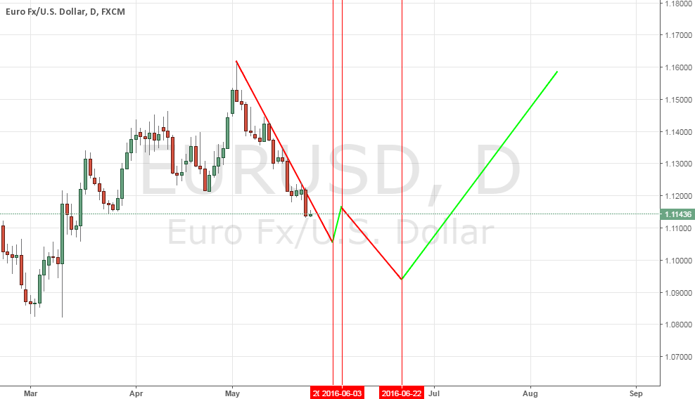 eur usd Hurst Cycle
