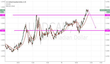 USDCAD: U.S Dollar/Canadian Dollar
