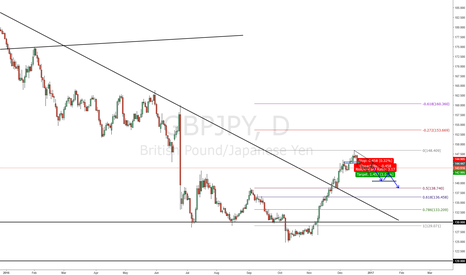 GBPJPY: GBPJPY Daily Outlook