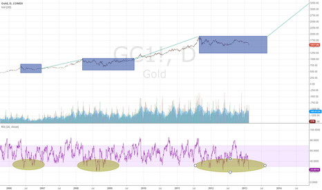 GC1!: gld