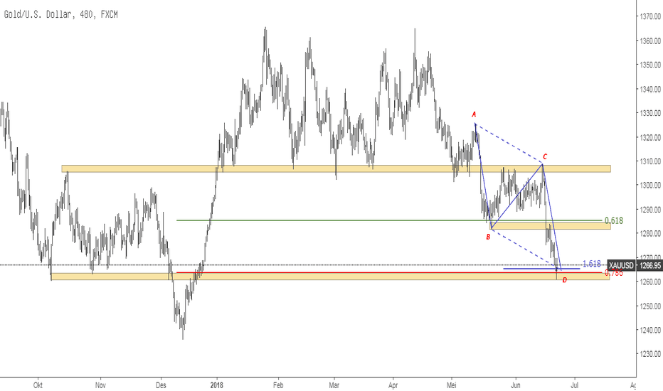 XAUUSD: Potensi Rebound pada Gold