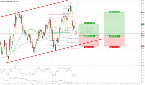 NZDJPY: #NZDJPY Long Opportunity