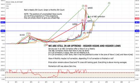 BTCUSD: Bitcoin Where Is It Heading? Bitcoin Analysis PART2 UpTrend