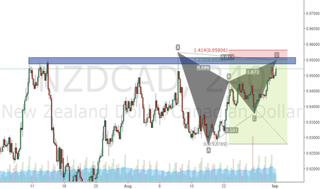 NZDCAD: gartley pattern