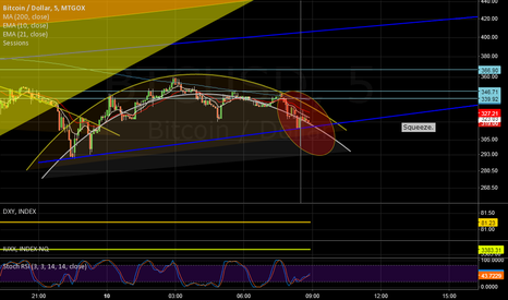 BTCUSD: Squeeze in progress