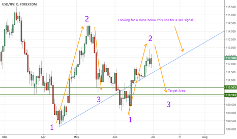 USDJPY: Possible Fractal on USD/JPY Daily Chart