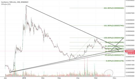 ADABTC: ADA/BTC triangle