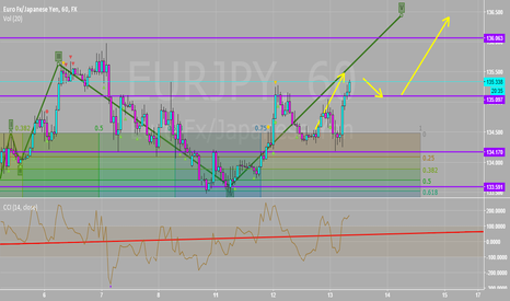 EURJPY: Cashed Out Our Long At 135.35
