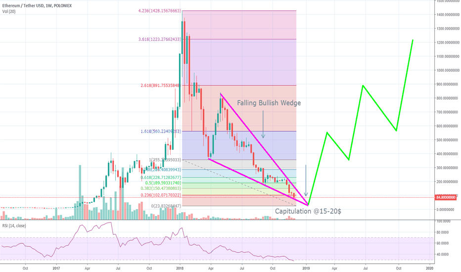 ETHUSDT: ETHUSDT: Capitulation Nation With A Bullish Twist