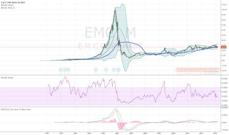 EMC: EMC - the next BRCM