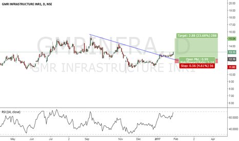 GMRINFRA: MGR GO BREAKOUT LAST WEEK