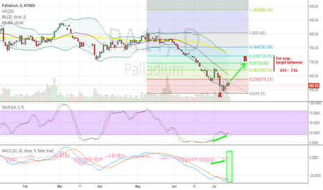 PA1!: Palladium can break out