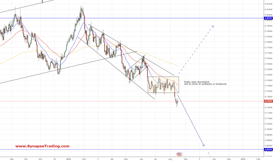 AUDUSD: AUD/USD (Daily Chart) - Wait for Pullback Opportunities