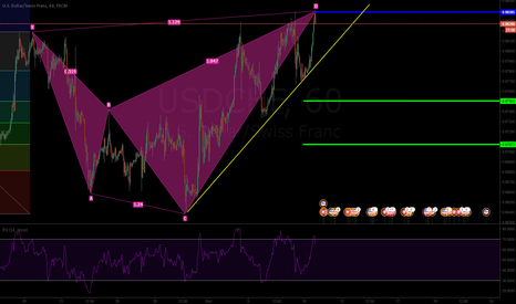 USDCHF: Bearish Shark 1.13 USD/CHF 1H