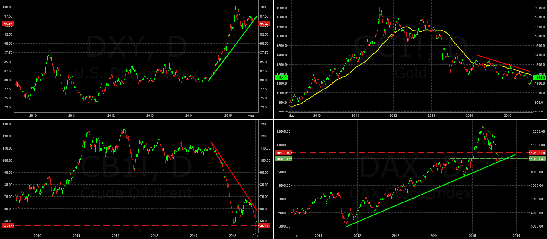 Dax Crash! Crazy Fundamentals out there