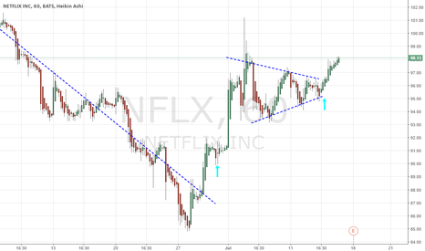 NFLX: simmetrical triangle seems to have been broken upwards