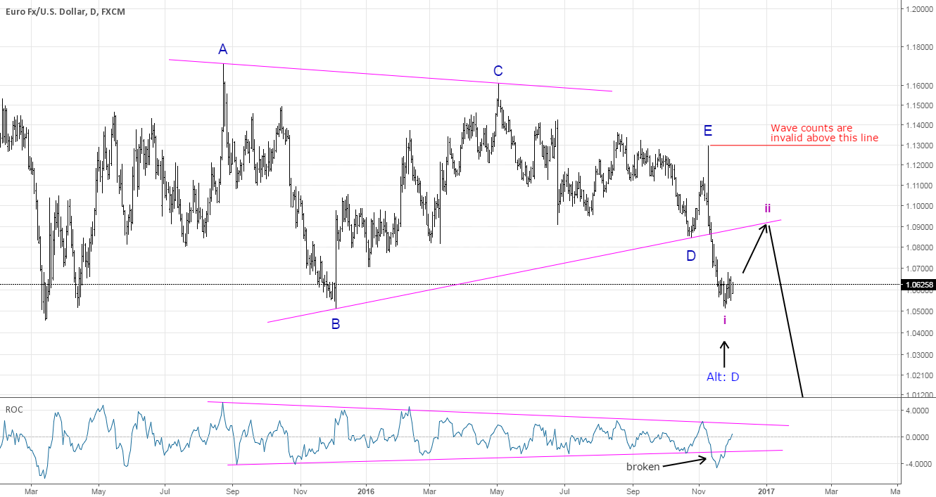 EURUSD: Favorite pair of traders has some Shorting opportunity