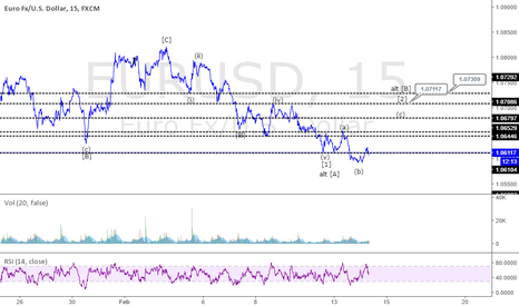 EURUSD: EURUSD Forecast: London Session Update (14 Feb)
