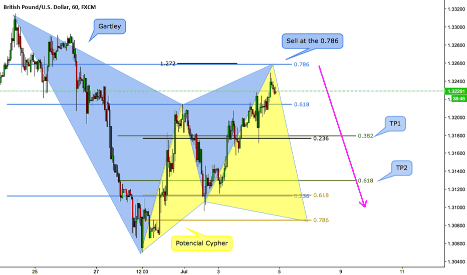 GBPUSD: GBPUSD advanced pattern formation in structure