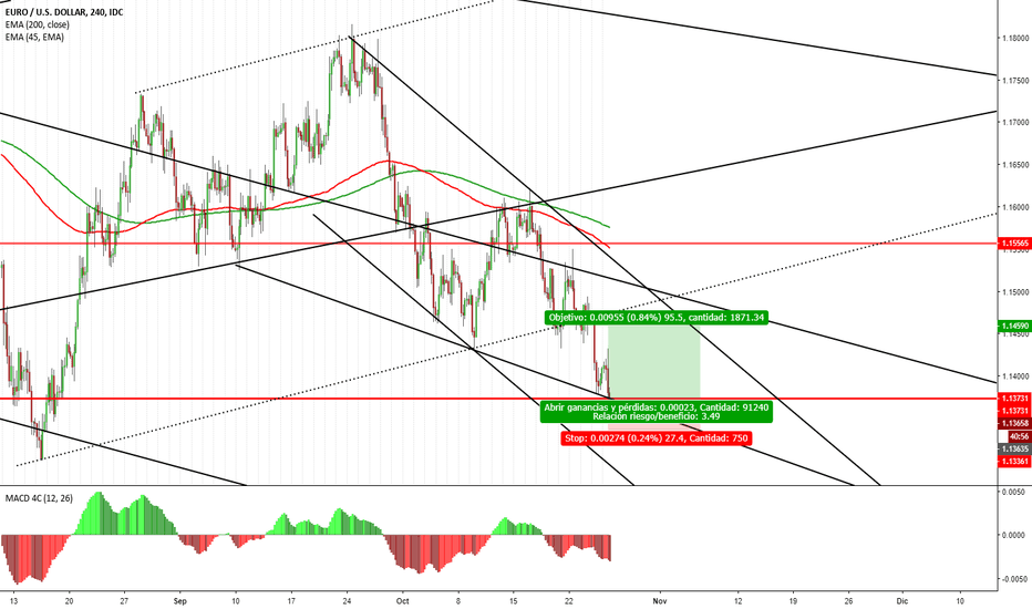 EURUSD: EURO/DOLAR