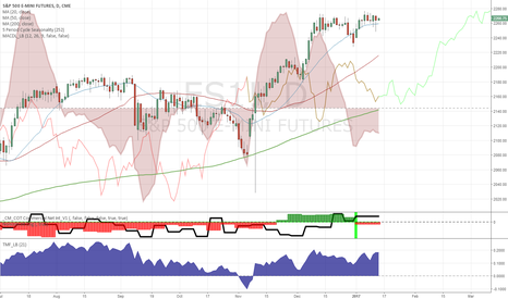 ES1!: Bearish seasonal window did not affect price
