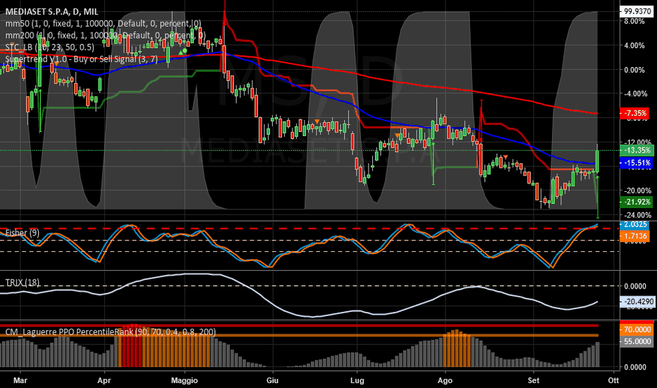 MS: MEDIASET   -   Long