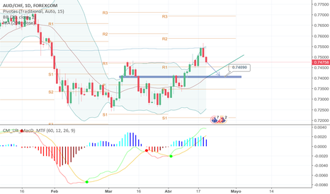 AUDCHF: PROYECCIÓN AUD/CHF