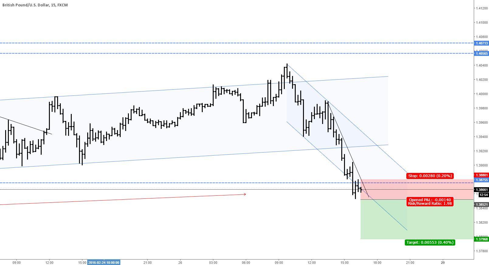 GBP/USD Trade26/02
