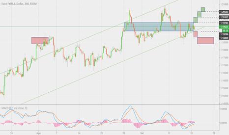 EURUSD: EURUSD 4h BreakOut o crescita nel trend?