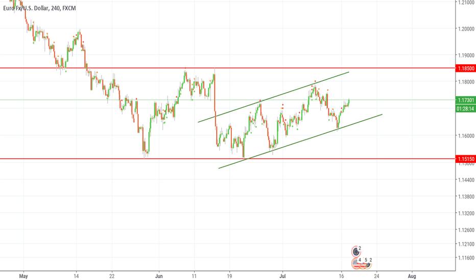 EURUSD: Euro dollar channel