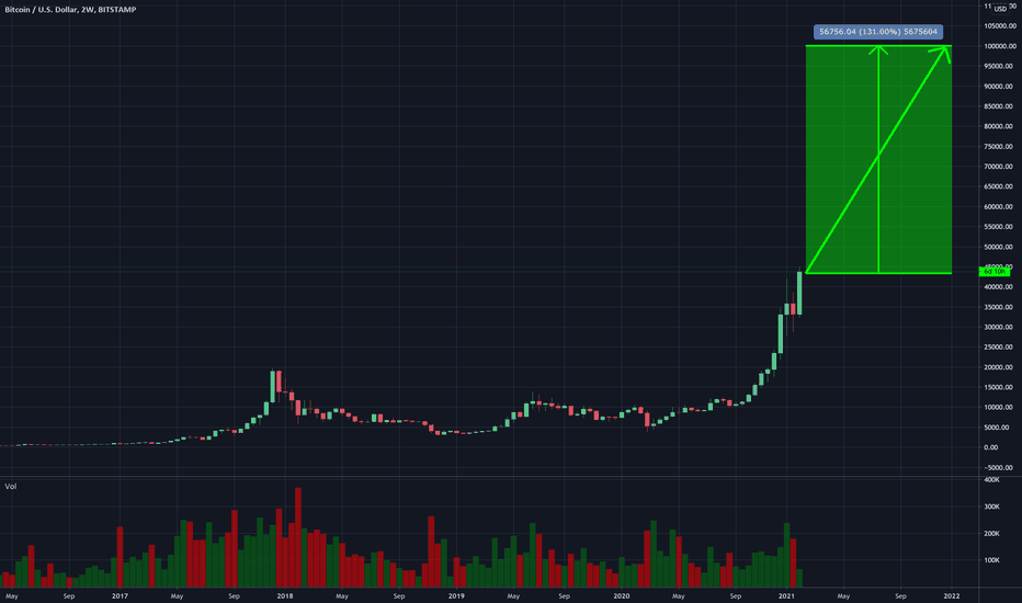 angelobt tradingview)