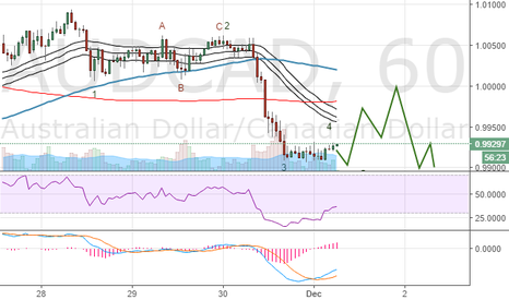 AUDCAD: AUDCAD December Technical Analysis: Reversal confirmed