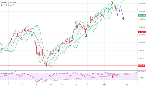 NIFTY: NIFTY (Elliot Wave Method)