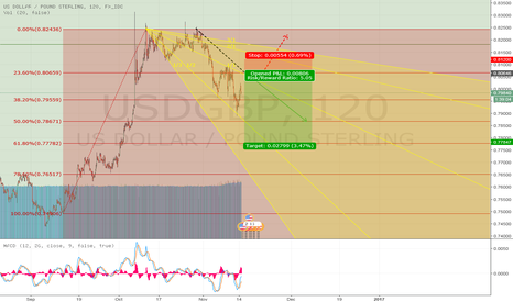 USDGBP: Time for a reversal of fortune for the British Pound?