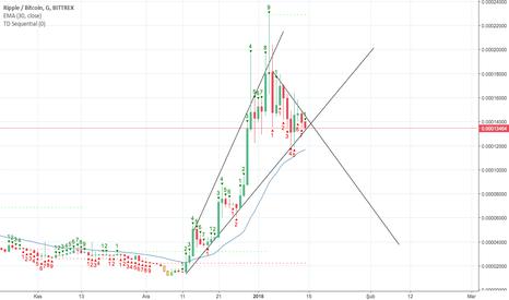XRPBTC: XRP/BTC