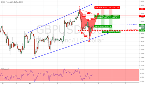 GBPUSD: Trade The Pattern