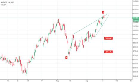 NIFTY: Low risk, high reward trade!