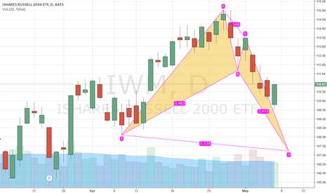 IWM: Bullish Anti Shark