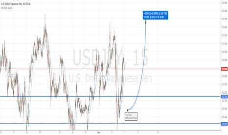 USDJPY: [12/6/2015] USD/JPY: Patience required for buyers.