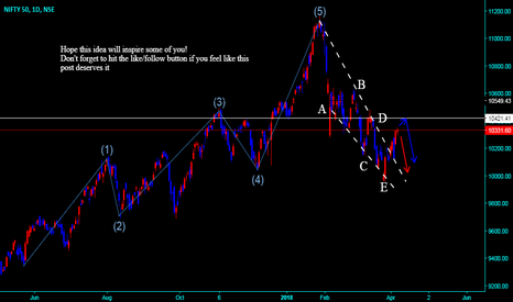 NIFTY: NIFTY ELLIOT WAVE FORMING KEEP WATCH POTENTIAL DROP