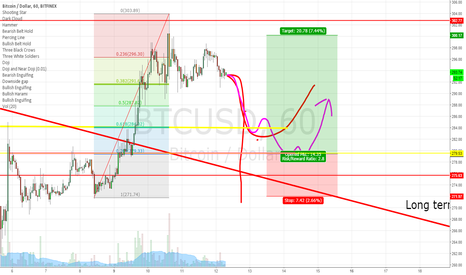 BTCUSD: Going Long on the retrace back down ,