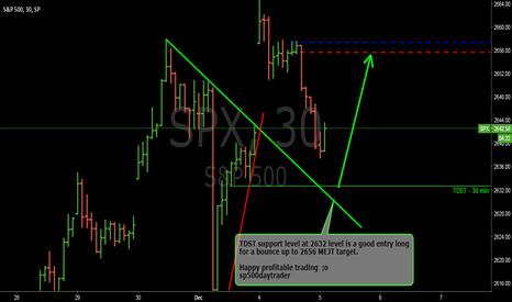 SPX: Expected pattern for SPX - December 5th