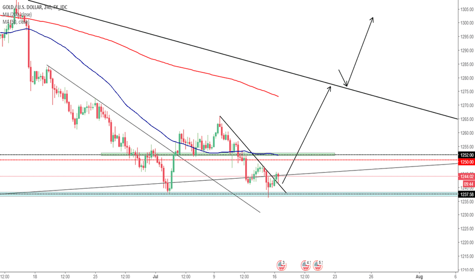 XAUUSD: HUGE LONG COMING ON GOLD