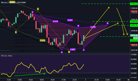 BTCUSD: Gartley on the BTChouse!